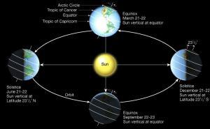 happy winter solstice 2016 frosty drew observatory & sky theatre  : winter solstice diagram - findchart.co